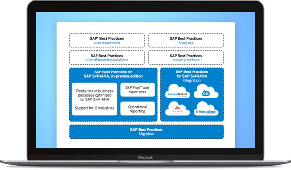 sap real estate solutions